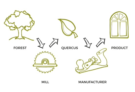 quercus-our-story-process-icons-mobile
