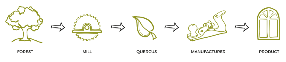 quercus-our-story-process-icons